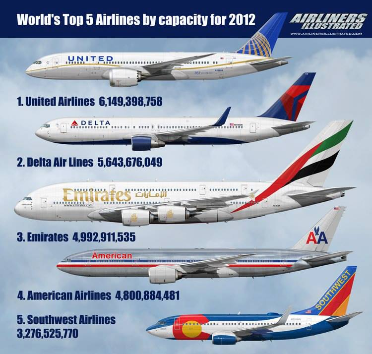 Voici la capacité en sièges offerts sur ces cinq grosses compagnies aériennes. Ce calcul s'apelle l'ASK (Available Seat per Kilometer) par semaine. On remarquera qu'Emirates, qui n'est qu'à la 10ème place des Cies Aériennes en terme de flotte est la 3ème en capacité offerte. Emirates n'est qu'à la dixième place en terme de nombre d'avions (205) mais 1ère à faire parler d'elle avec d'autres comme Qatar Airways, Air Asia ou encore Virgin et Ryanair, les championnes de la communication, du marketing et de l'image maîtrisée. Notons qu'Emirates souvent présentée comme la plus grande compagnie au monde fait parler d'elle de par la qualité de son service, son terminal gigantesque à Dubai et ses 90 Airbus A 380 commandés dont 35 en service. Cependant le défi est de taille : l'aéroport de Dubaï est proche de la saturation, le nouvel aéroport est partiellement en chantier, 55 A 380 seront à remplir de passagers, et la concurrence dans la région est des plus féroces....