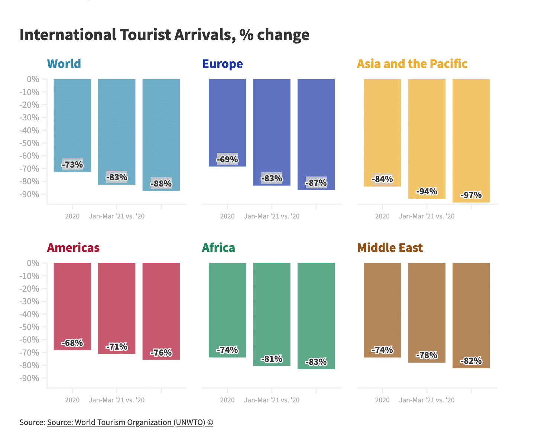 tourisme omt